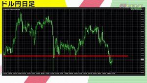 1月の相場分析 ドル円は短期では買いか? 【FXトレードの手法】【FX-Jinの弟子が伝授】