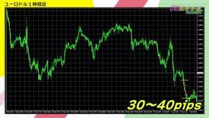 ユーロドルが底なし下落、勝率アップのエントリーにはトレール? 【FXトレードの手法】【FX-Jinの弟子が伝授】