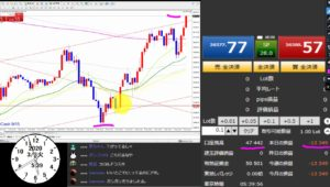 【FX収支報告】新手法1日目、最後やられてマイナス1.3万円 3月3日
